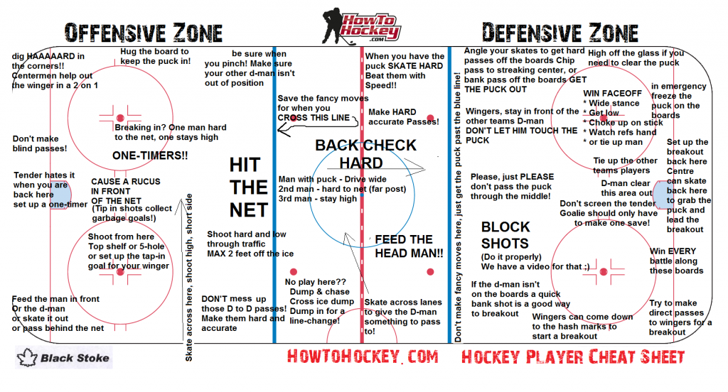 HowToHockeyCheatSheetKids