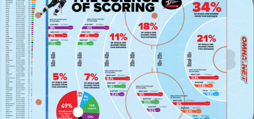 Science_of_Scoring