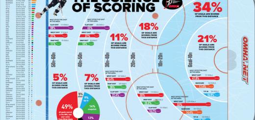 Science_of_Scoring